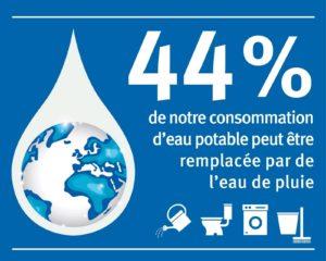 Consommation - eau - potable - eau - de - pluie